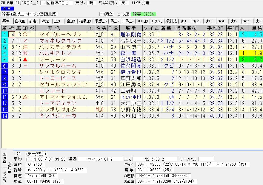 2019年05月18日開催 新潟04R 障害4歳以上オープン 電脳競馬新聞3連単3連単173,260円馬券的中!結果