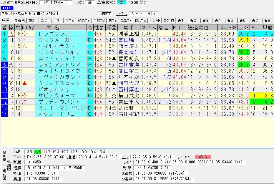 2019年06月23日開催 函館08R 3歳500万下 電脳競馬新聞3連単3連単112,590円馬券的中!結果