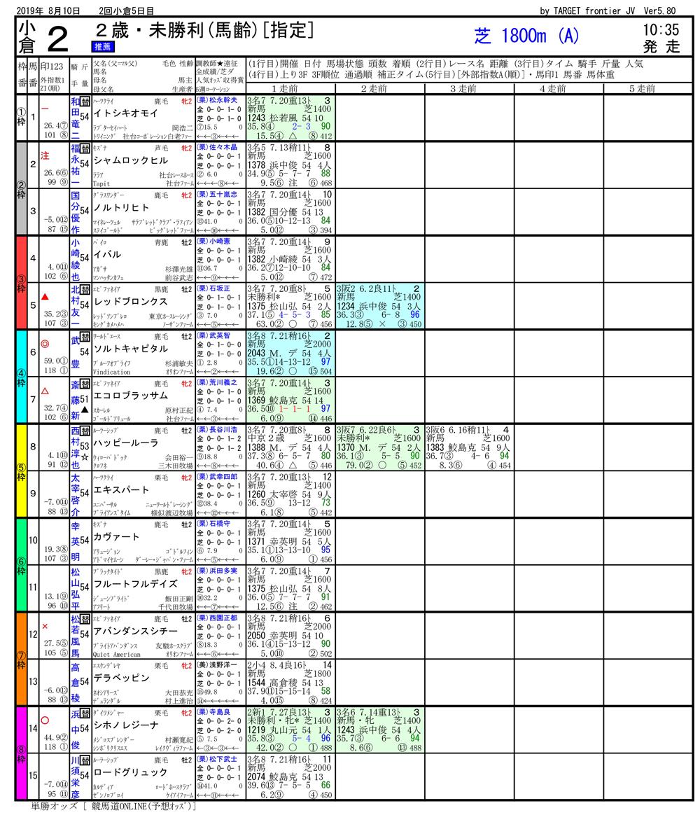 2019年08月10日開催 小倉02R 2歳未勝利 電脳競馬新聞3連単126,480円馬券的中