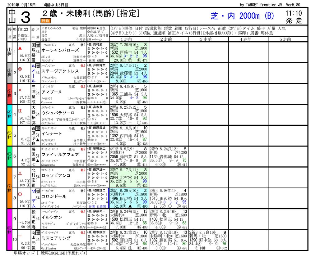 2019年09月16日開催 中山03R 2歳未勝利 電脳競馬新聞3連単121,230円馬券的中
