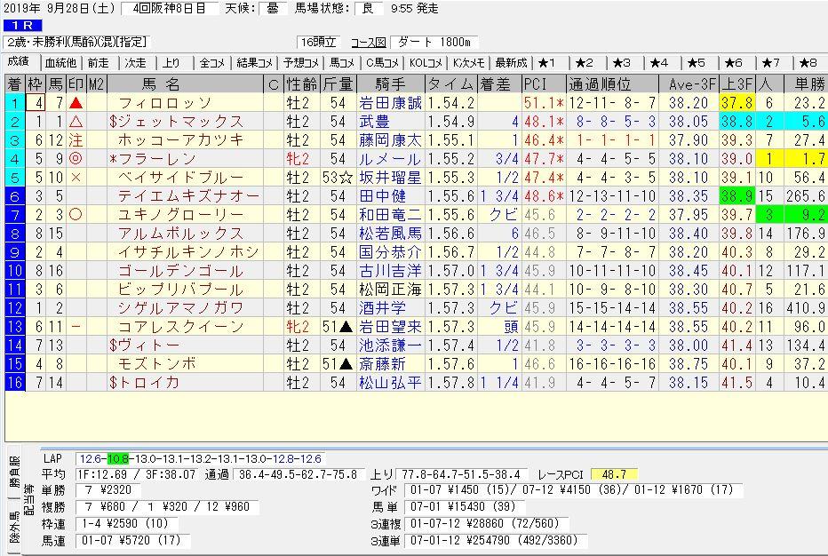 2019年09月28日開催 阪神01R 2歳未勝利 電脳競馬新聞3連単3連単254,790円馬券的中!結果