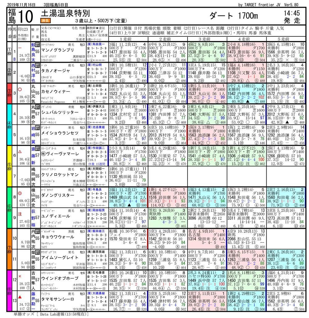 2019年11月16日開催 福島10R 土湯温泉特別 電脳競馬新聞3連単118,300円馬券的中