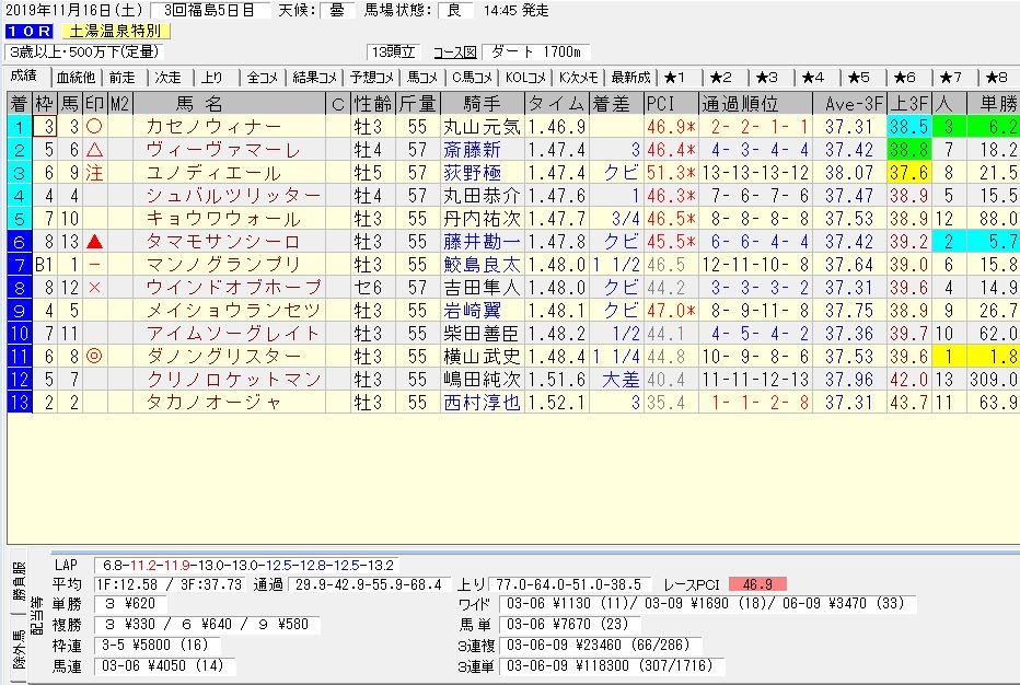 2019年11月16日開催 福島10R 土湯温泉特別 電脳競馬新聞3連単3連単118,300円馬券的中!結果