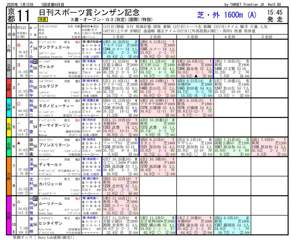 2020年09月26日開催 中京04R 2歳・新馬戦 電脳競馬新聞 3連単133,380円馬券的中
