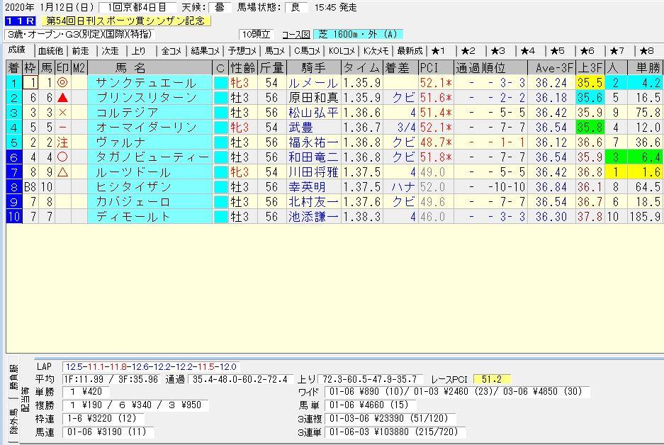 2020年09月26日開催 中京04R 2歳・新馬戦 電脳競馬新聞 3連単 3連単133,380円馬券的中!結果