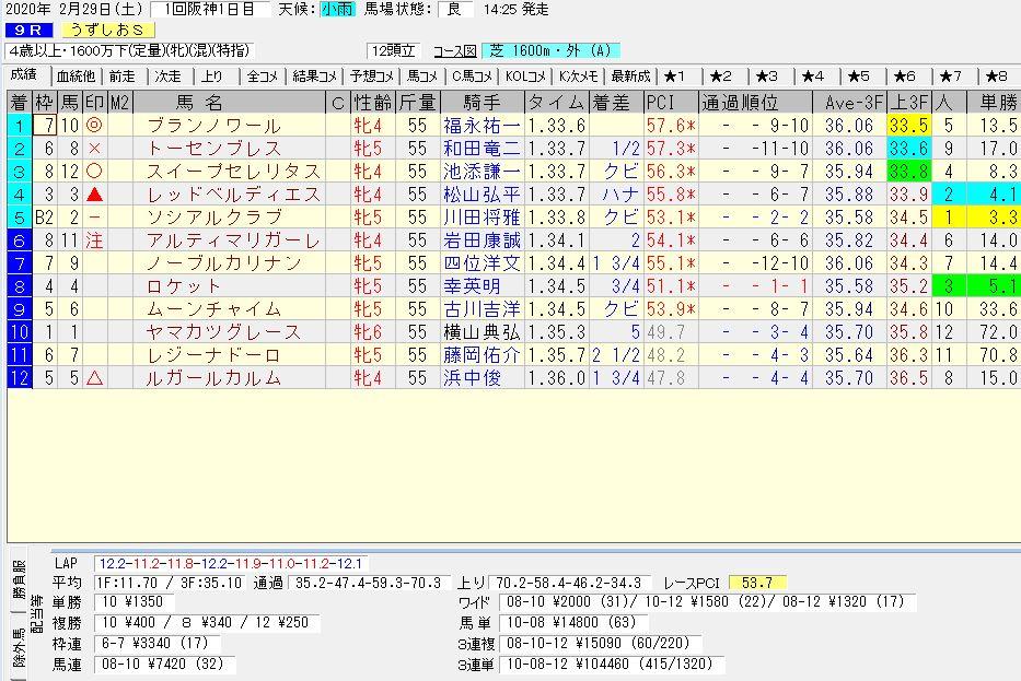 2020年02月29日開催 阪神09R うずしおステークス 電脳競馬新聞 3連単 3連単104,460円馬券的中!結果