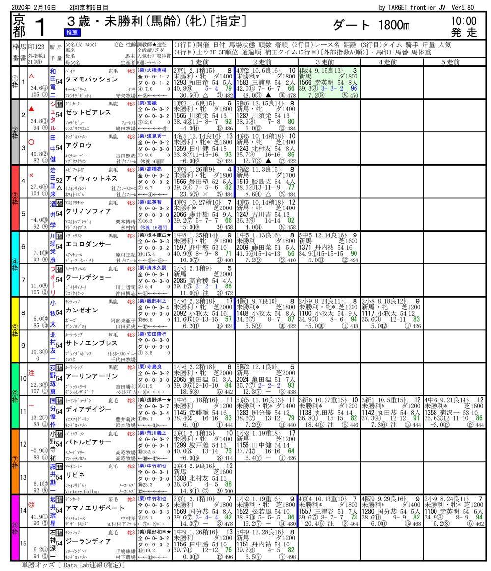 2020年02月16日開催 京都01R 3歳・未勝利 電脳競馬新聞 3連単290,210円馬券的中