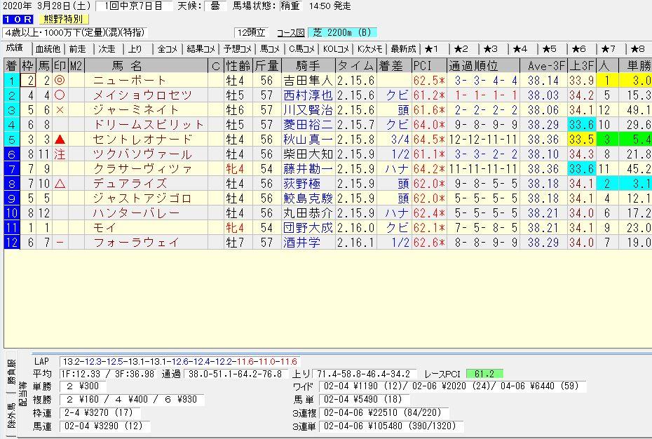 2020年03月28日開催 中京10R 熊野特別 電脳競馬新聞 3連単 3連単105,480円馬券的中!結果