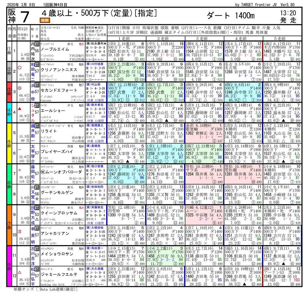 2020年03月08日開催 阪神07R 4歳500万上 電脳競馬新聞 3連単175,120円馬券的中