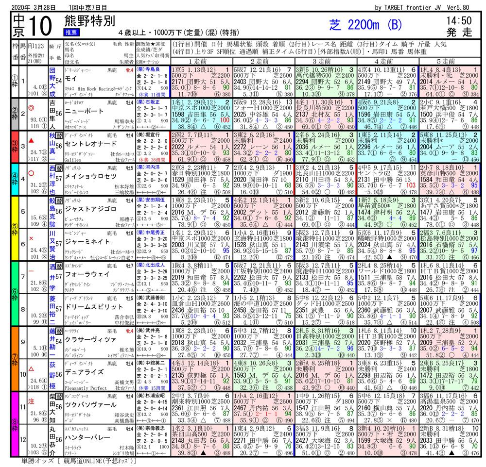 2020年03月28日開催 中京10R 熊野特別 電脳競馬新聞 3連単105,480円馬券的中