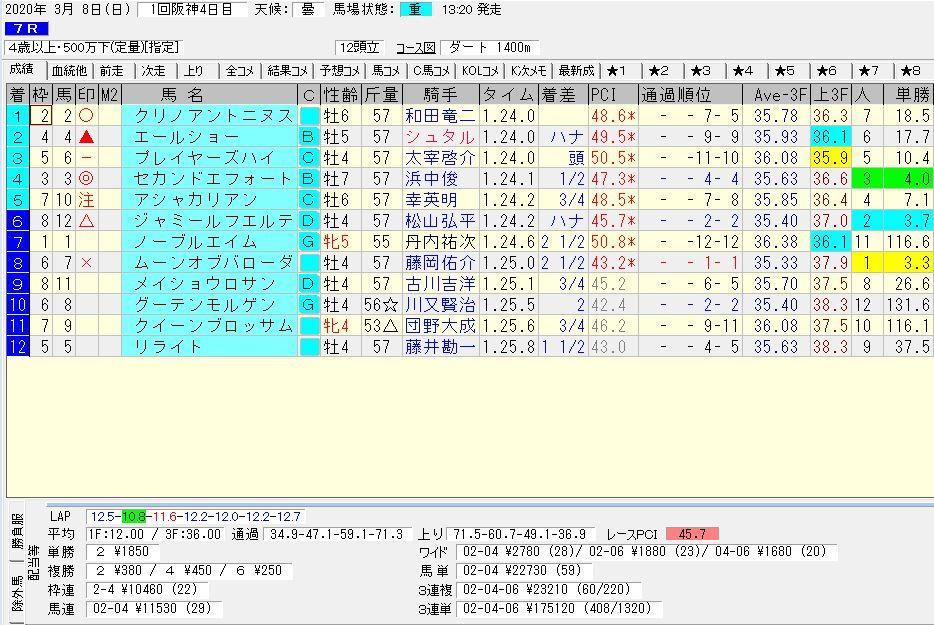 2020年03月08日開催 阪神07R 4歳500万上 電脳競馬新聞 3連単 3連単175,120円馬券的中!結果