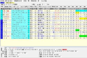 2020年04月12日-福島11R-吾妻小富士S-電脳競馬新聞3連単188,550円的中!!結果