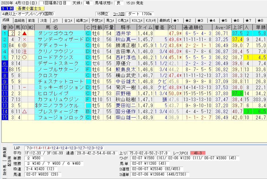 2020年04月12日開催 福島11R 熊野特別 電脳競馬新聞 3連単 3連単126,840円馬券的中!結果
