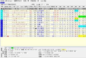 2020年04月11日 阪神04 3歳500万下 電脳競馬新聞3連単188,550円的中!!結果