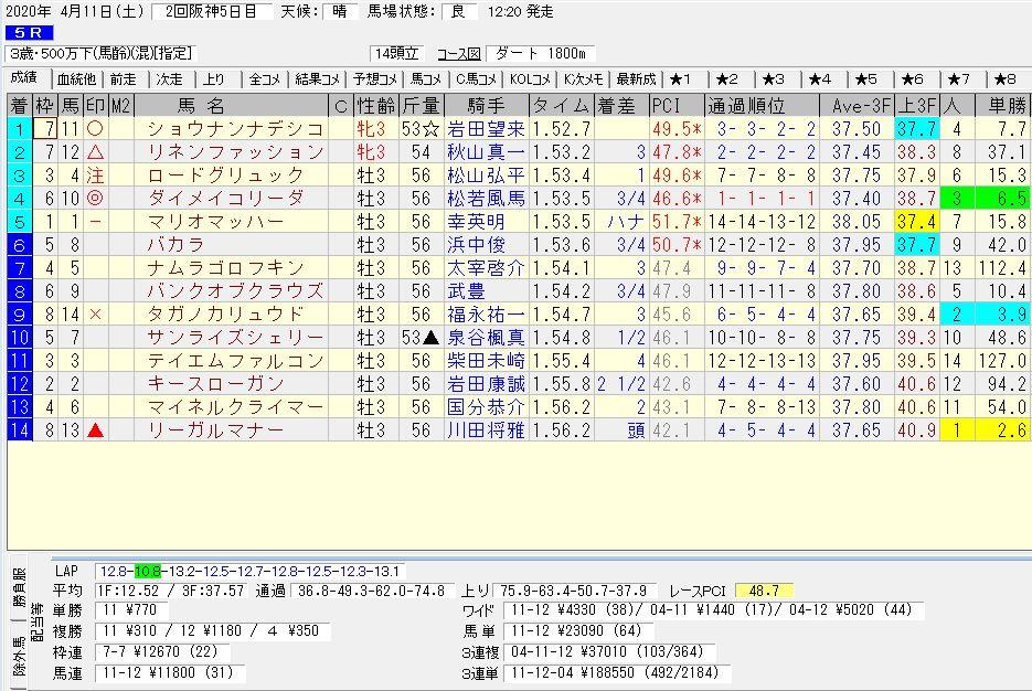 2020年04月11日開催 阪神05R 熊野特別 電脳競馬新聞 3連単 3連単188,550円馬券的中!結果