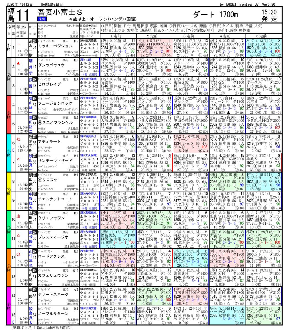 2020年04月12日開催 福島11R 熊野特別 電脳競馬新聞 3連単126,840円馬券的中