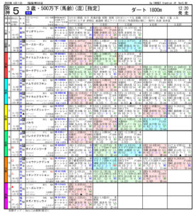 2020年04月11日 阪神05R 3歳・500万下 電脳競馬新聞 3連単188,550円的中!!