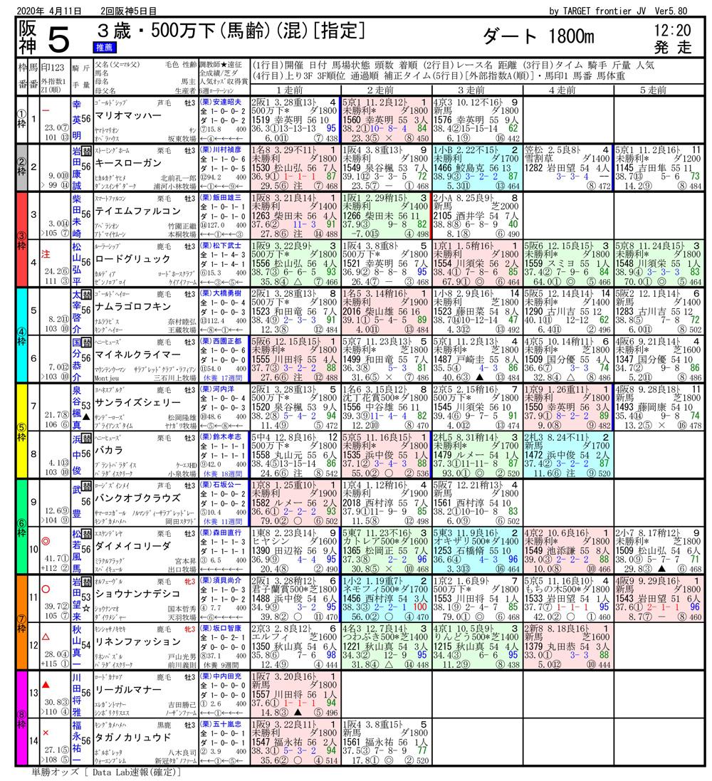 2020年04月11日開催 阪神05R 熊野特別 電脳競馬新聞 3連単188,550円馬券的中