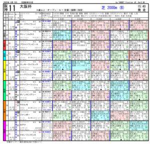 第64回-大阪杯(GⅠ)-電脳競馬新聞