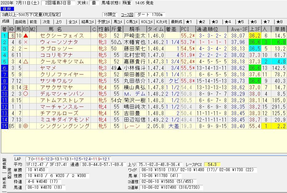 2020年07月11日開催 福島08R 3歳以上500万下 電脳競馬新聞 3連単 3連単107,490円馬券的中!結果