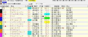 2020年07月11日 福島08R 3歳以上500万下 電脳競馬新聞3連単107,490円的中!!新聞