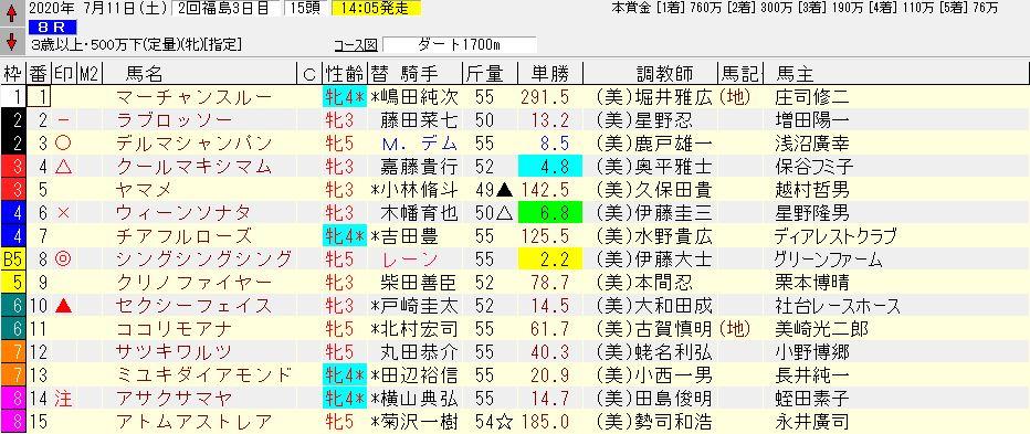 2020年07月11日開催 福島08R 3歳以上500万下 電脳競馬新聞 3連単107,490円馬券的中