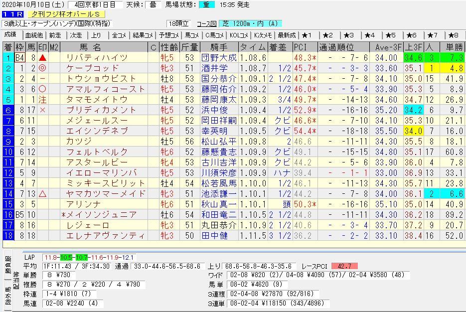 2020年10月10日開催 京都11R オパールS 電脳競馬新聞 3連単 3連単118,150円馬券的中!結果