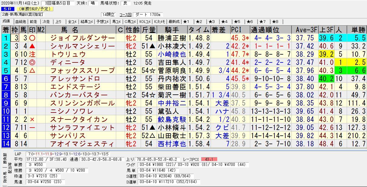 2020年11月14日開催 福島05R 2歳・新馬戦 電脳競馬新聞 3連単 3連単117,210円馬券的中!結果