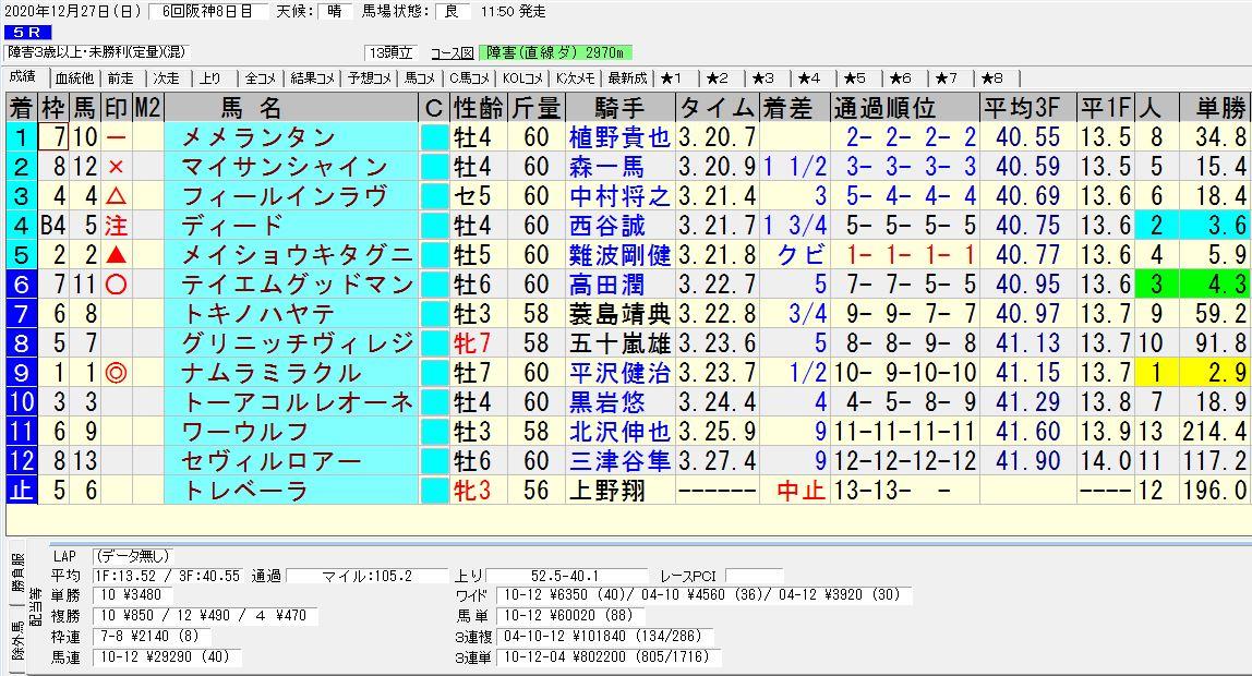 2020年12月27日開催 阪神05R 障害3歳以上未勝利 電脳競馬新聞 3連複101,840円馬券的中!結果