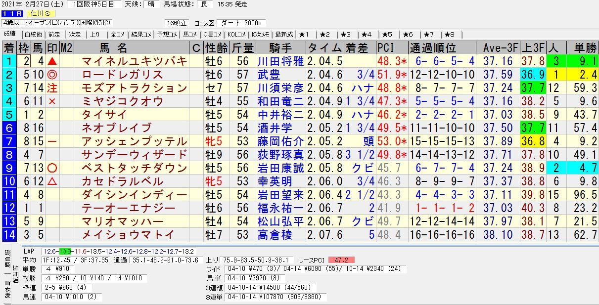 2021年02月27日開催 阪神11R 仁川ステークス 電脳競馬新聞 3連単107,870円馬券的中!結果