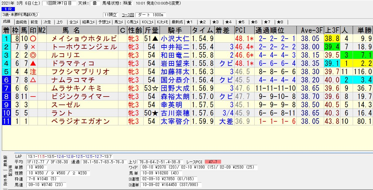 2021年03月06日開催 阪神01R 3歳・未勝利 電脳競馬新聞 3連単164,450円馬券的中!結果