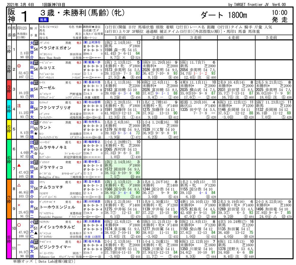 2021年03月06日開催 阪神01R 3歳・未勝利 電脳競馬新聞 3連単164,450円馬券的中