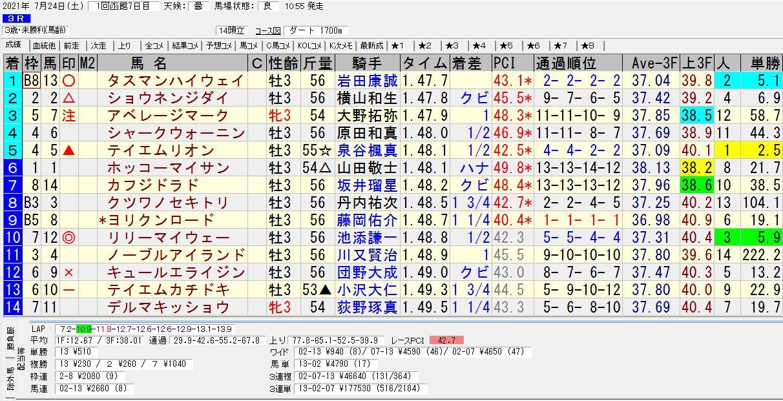 2021年07月24日開催 函館03R 3歳・未勝利戦 電脳競馬新聞 3連単177,530円馬券的中!結果