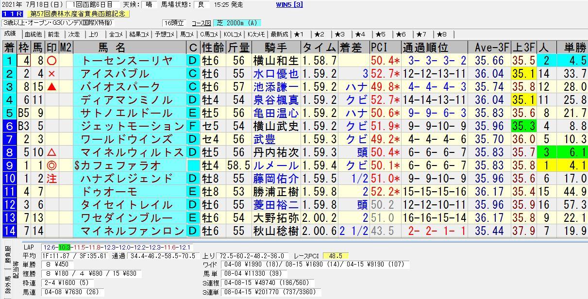 2021年07月18日開催 函館11R 函館記念(GⅢ) 電脳競馬新聞 3連単201,770円馬券的中!結果