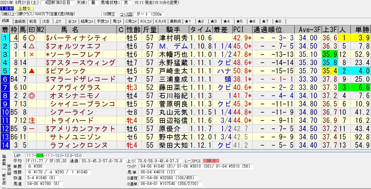2021年08月21日開催 新潟10R 上越ステークス 電脳競馬新聞 3連単107,540円馬券的中!結果